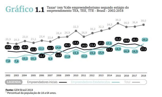 Gráfico 1 - Inovação no ensino superior