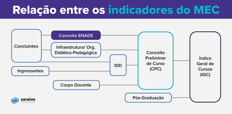 Esquema representando a relação entre indicadores de qualidade do MEC.