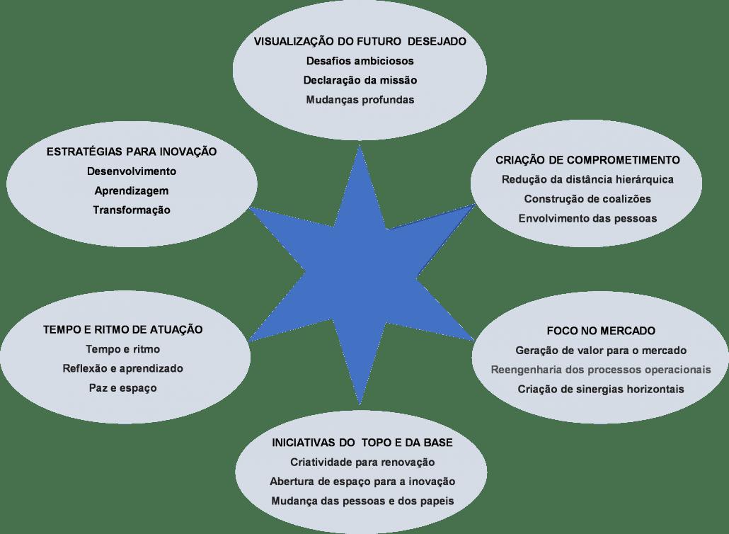Imagem com as características, descritas abaixo, do líder inovador.