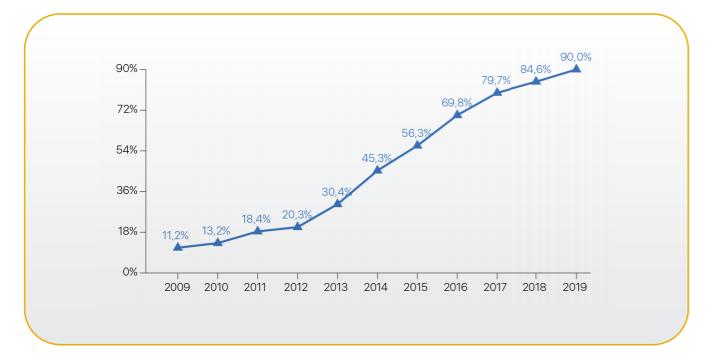 Gráfico sobre o percentual de processos eletrônicos, que alcançou a marca de 90% do acervo nacional em 2019. Fonte: Relatório Justiça em Números 2020