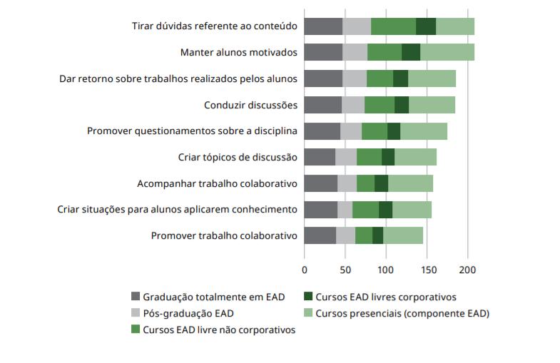 """Gráfico sobre o papel do tutor no ensino a distância. Destacam-se """"tirar dúvidas referentes ao conteúdo"""" e """"manter alunos motivados"""". Fonte: Censo EaD 2020 ."""