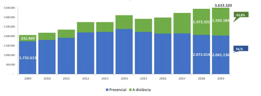 Gráfico sobre evolução de matrículas no ensino presencial e no ensino a distância, entre 2009 e 2019. O número de ingressos na primeira modalidade decaiu desde 2014, em contraste com a segunda modalidade, que aumenta constantemente. Fonte: Censo da Educação Superior