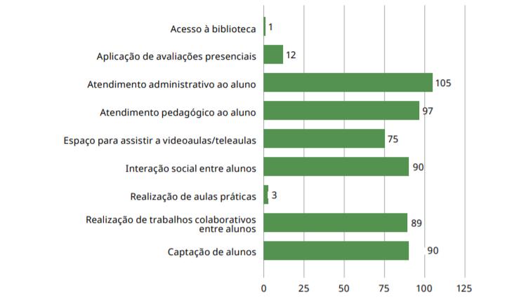 Gráfico sobre as principais atividades realizadas nos polos EaD. Fonte: Censo EaD.br 2019.