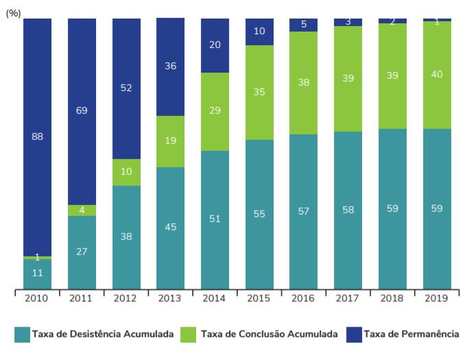 Gráfico sobre evolução média dos indicadores de trajetória dos ingressantes de 2010 em cursos de graduação no Brasil, entre 2010 e 2019. Fonte: Censo Nacional da Educação Superior.