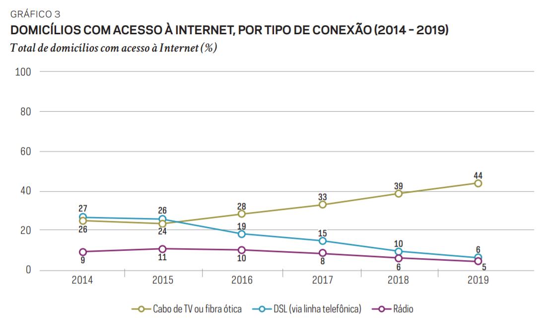 Gráfico sobre domicílios brasileiros com acesso à internet, por tipo de conexão. Fonte: TIC Domicílios.