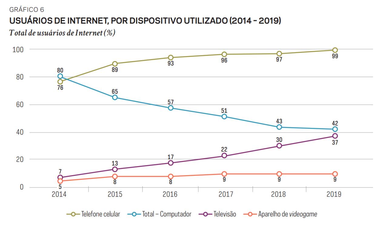Gráfico sobre acesso à internet no Brasil por dispositivo de acesso, entre 2014 e 2019. Fonte: TIC Domicílios